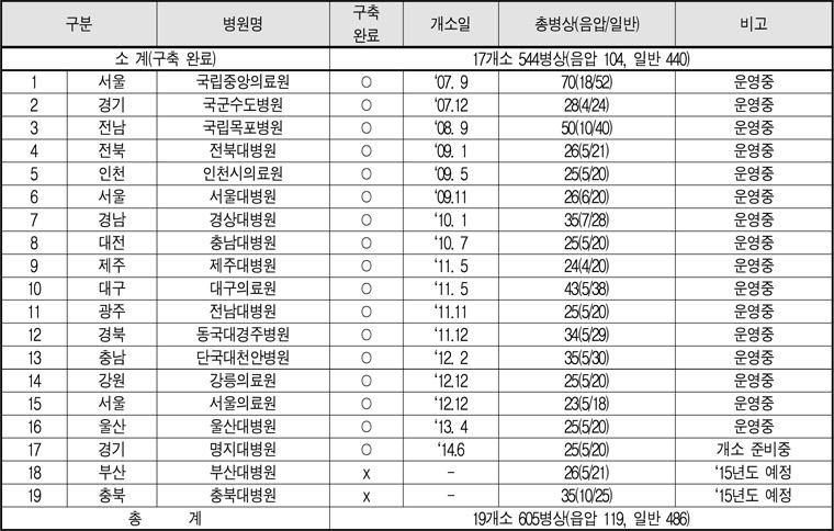 국가지정입원병원.jpg