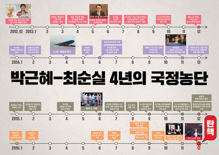 박근혜최순실4년-01.jpg