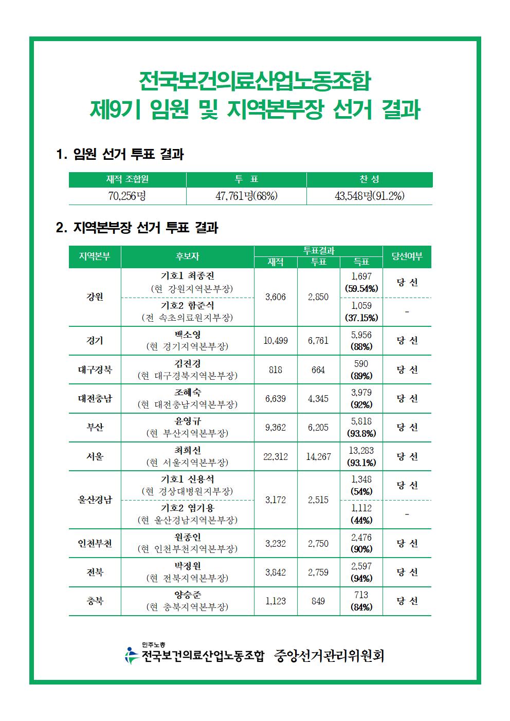 보건의료노조9기지도부선거_결과공고002.png
