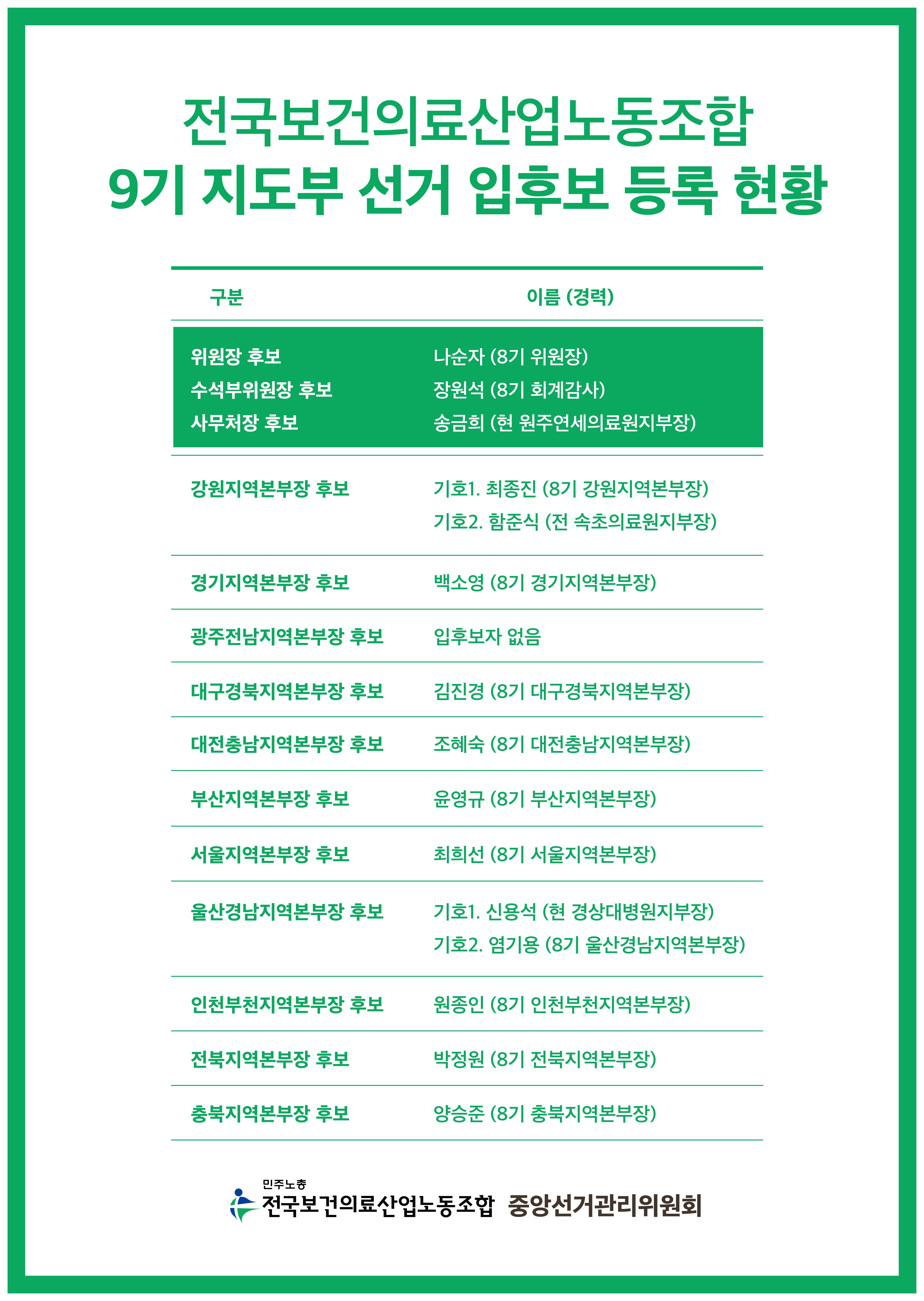 9기지도부 입후보현황_대지 1 사본.png